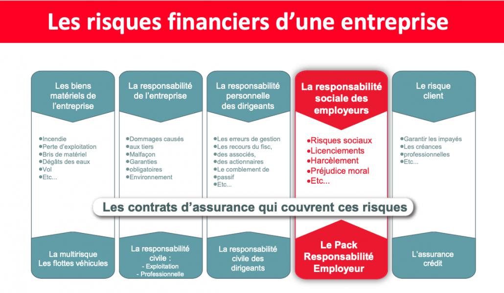 Les risques financiers d'une entreprise